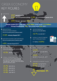 Greek Economy - Key Figures Download